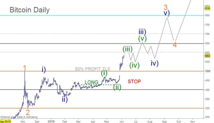 Unique Btc Live Chart btc cny bitcoin chinese yuan price live chart