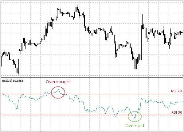Indice De Fuerza Relativa Rsi Relative Strength Index