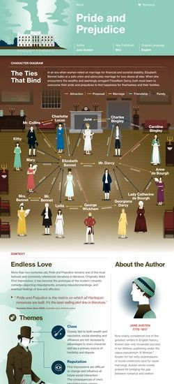Pride and Prejudice infographic