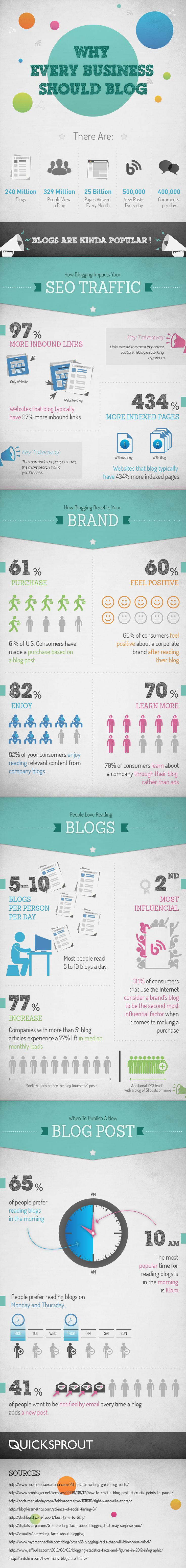 For all these reasons...Why Every Business Should Blog #Business #Blog | #infographics repinned by @Piktochart