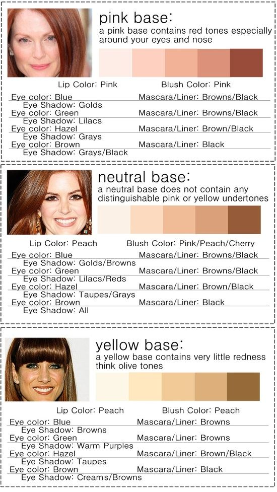 Makeup colors for different skin tones and hair/eye color combos. Me (Lisa) is Neutral. Very helpful to determine one's most flattering shades