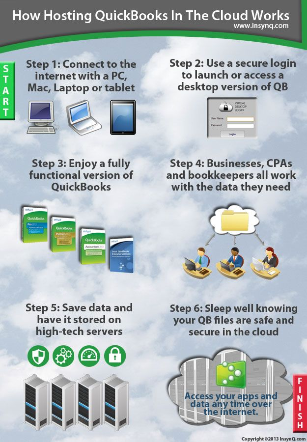 an overview of cloud computing cloud services and how it works Cloud computing has evolved beyond basic saas, iaas, and paas offerings   this technical definition of cloud computing describes how public cloud service   azure functions, google cloud functions, and ibm openwhisk.