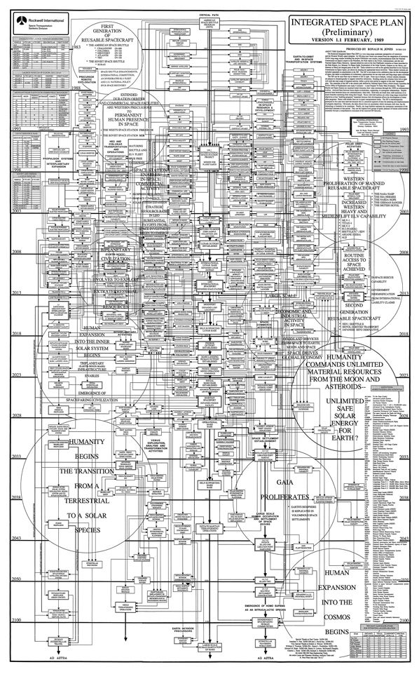 "Amazing chart mapping out the future of #space travel - envisioned int he 80ies... Rockwell International Integrated Space Plan - ""All I really knew about the poster was that it had been created in the 80s by analysts at Rockwell International and that it was called the ""Integrated Space Plan."" #spacetravel #nasa"