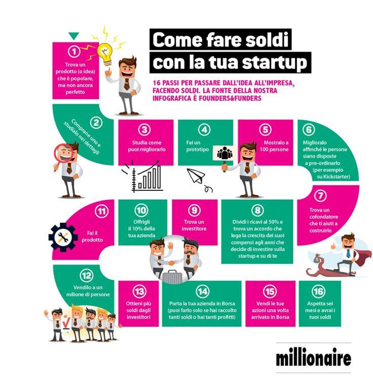 come fare soldi startup[1]
