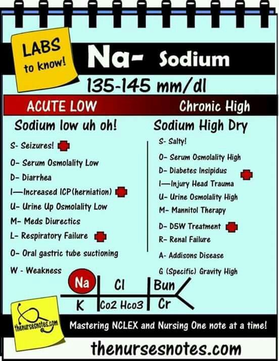 82 best nursing info images on Pinterest Nursing, Nursing notes - normal lab values chart template