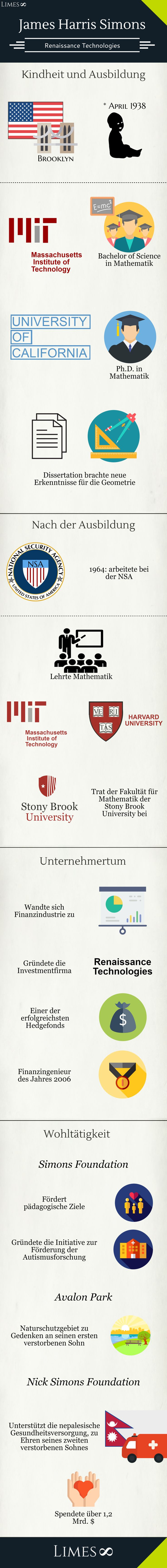 "Infografik James Harris Simons: ""Finanzingenieur des Jahres 2006"". Vorsitzender der Renaissance Technologies."