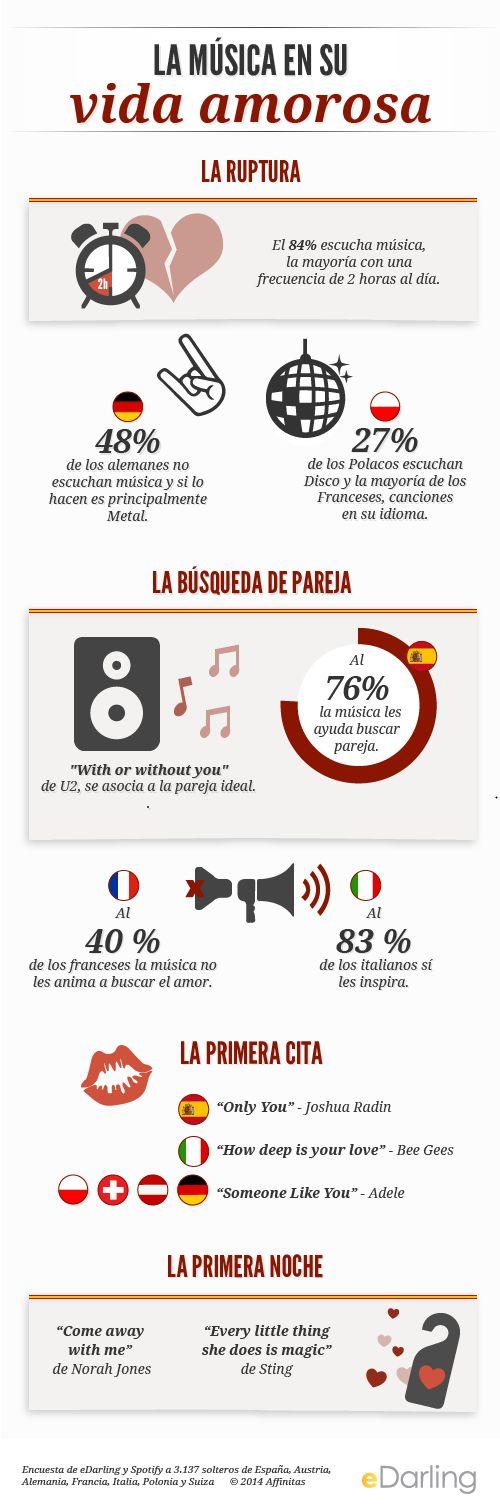 Infografía: Música para el amor