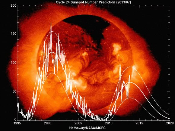 07/29/2013 - Solar Cycle #24: On Track to be the Weakest in 100 Years