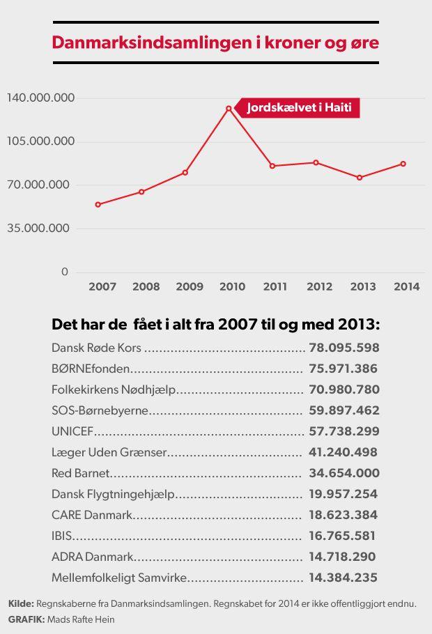 """LANDSINDSAMLING. Danskerne betaler gerne til hverdagens katastrofer På otte år har danskerne indsamlet 670 millioner kroner til Danmarks Indsamling. Pengene går til at hjælpe """"de stille katastrofer"""" der ikke har pressens opmærksomhed, men som alligevel rammer millioner af menneske d. 31/1 2015"""