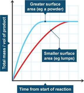 Graph showing how reactions change according to surface area