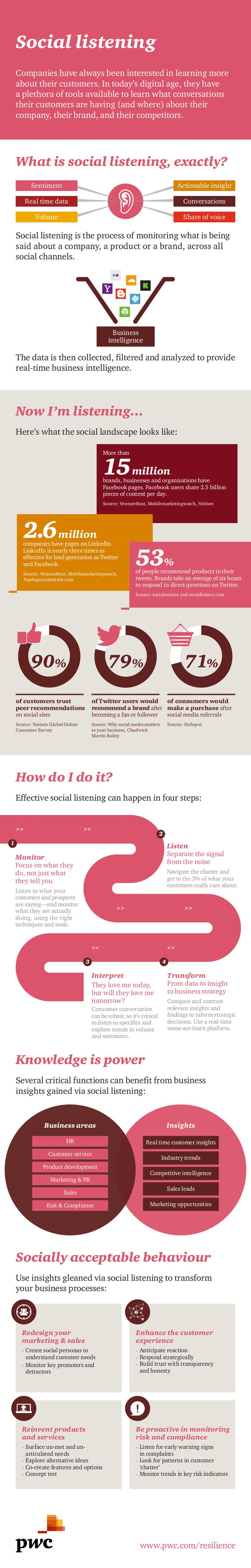 Social #listening essential element of #digitalstrategy #infographic