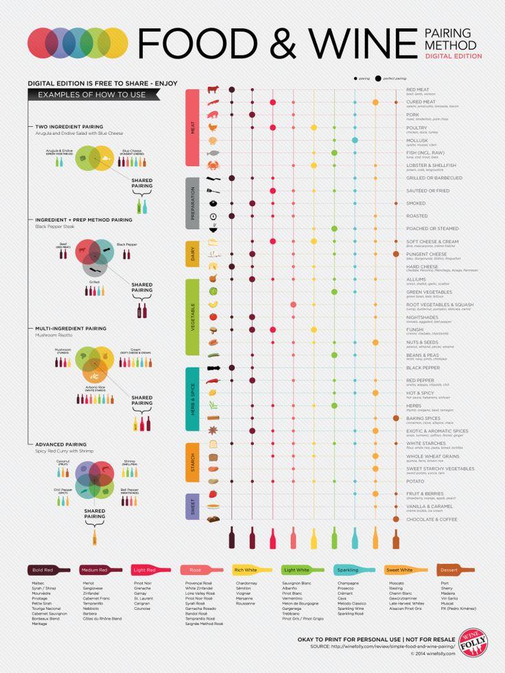 Het combineren van wijn spijs in een infographic - Wijnbloggers.nl