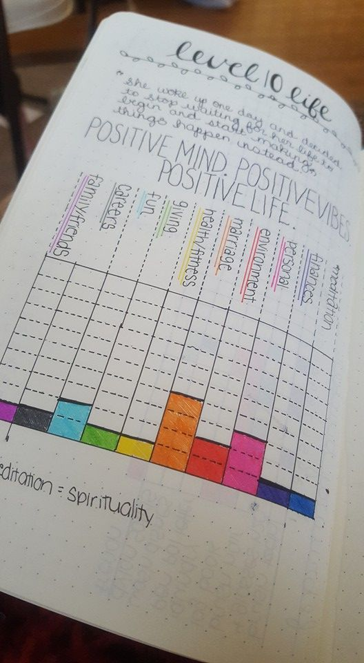 See how I re-created my Level 10 Life spread in my Bullet Journal, plus 7…