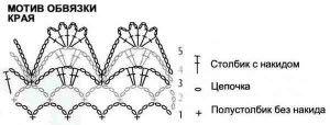 Filet shawl 3/3 (border chart)