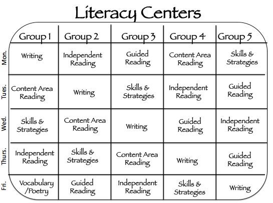 A Teacher's Treasure: 5th Grade Literacy Centers!  Literacy Center Schedule...