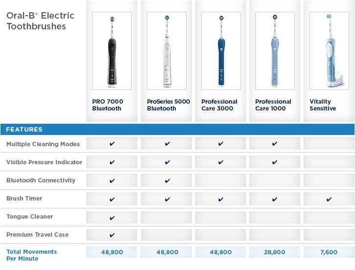 Tips Of The Day The Best Oral B Electric Toothbrush For You When