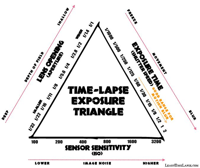 time-lapse-exposure-triangle