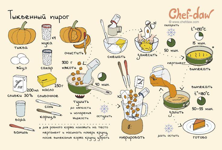 Тыквенный пирог - chefdaw