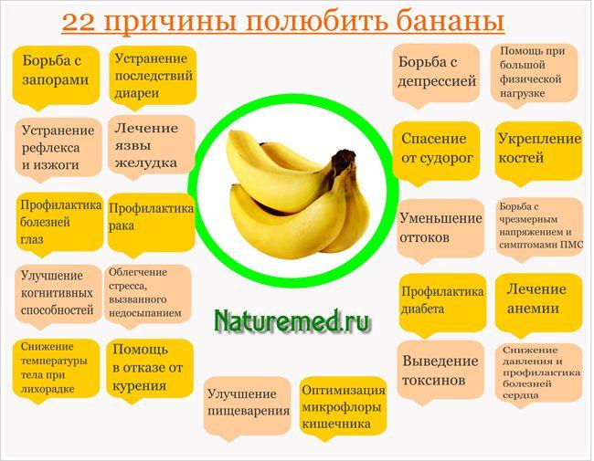 Подробное описание каждого пункта пользы банана, можно узнать тут - http://naturemed.ru/archives/12941