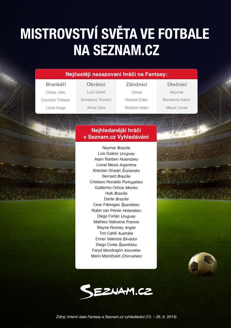 Mistrovství světa na Seznam.cz! #brasil2014