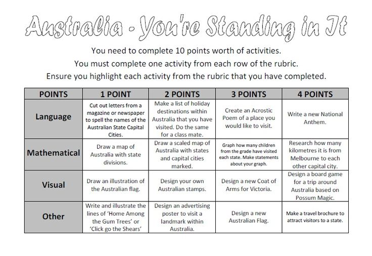 FREE Australia - You're Standing In It - Activity Rubric - A range of activities for students to tie in with a unit on Australia.  Students can select from a range of tasks that cater for all learning types!  Instructions and rubric are clear and easy for students to follow.