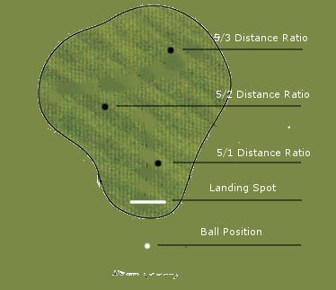 One of the best ways to control distances when chipping is to use different clubs and then learn the distance ratio for each club. Most golfers who use this chipping technique will typically use 5 different clubs – starting with a sand wedge or lob wedge and ending with a 7 iron (SW, PW, 9 [...]