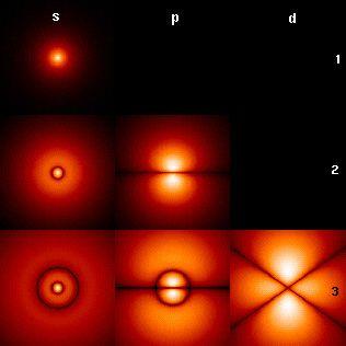 Atomes d'hydrogènes. Une image rare : des atomes d'hydrogènes. Plus on s'approche du blanc dans l'image, plus on s'approche du noyau.  Imaginez, si la taille des atomes se résumait à celle de leur noyau, l'ensemble des atome qui forment la terre a Terre pourrait tenir dans une sphère d'une centaine de mètres de rayon ! Vous perdez pied ?
