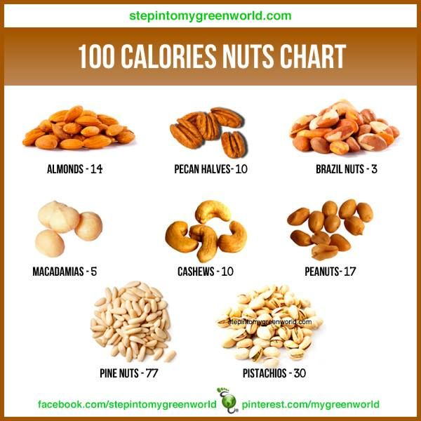 100 Calories Nuts Chart | Health & Fitness | Pinterest | Charts and 100 calories