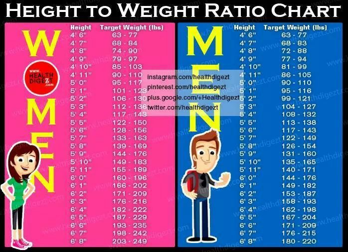 height to weight ratio chart helpful tips amp recipes
