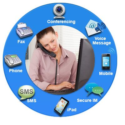 Unified Messaging:   In simple terms Unified Messaging is a single interface from various devices on offer that enable both electronic messaging and communications media. Examples of these media's are instant messaging (chat), IP telephony, video conferencing, data sharing and integrated voice mail, email, SMS and fax.