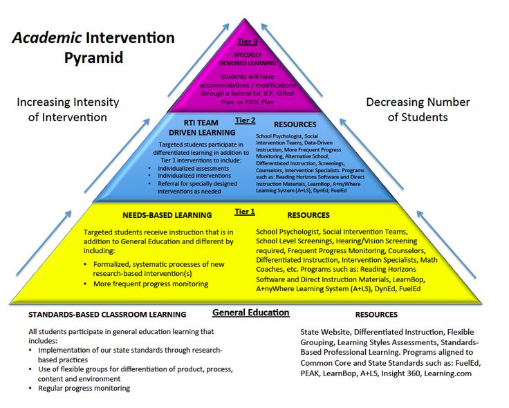 rti academic intervention pyramid tier 1 2 3 png image 936 751 pixels iep 39 s. Black Bedroom Furniture Sets. Home Design Ideas