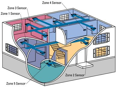 hvac training residential hvac sales specialist - Home Hvac Design