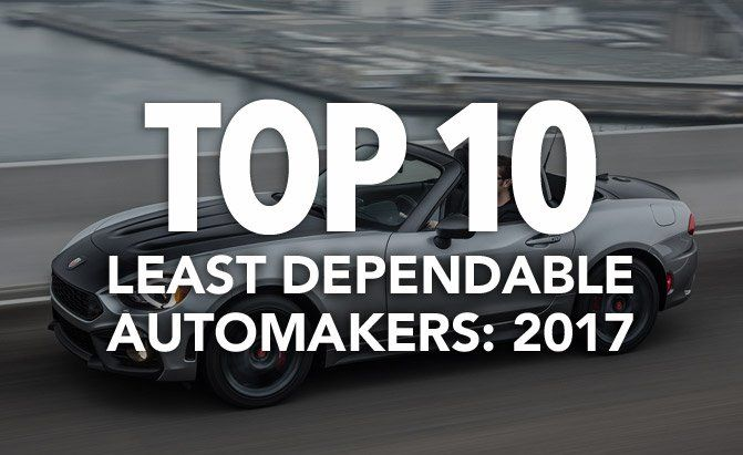 The J.D. Power 2017 U.S. Dependability Study has been released and you can find out the top 10 least dependable automakers at AutoGuide.com.
