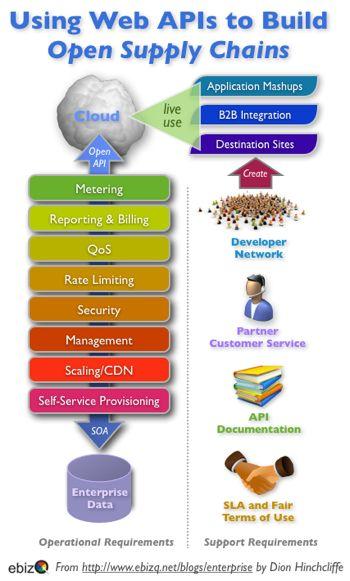 elements of an open web api