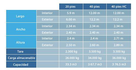 dimensiones contenedores maritimos