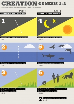A visualization of Genesis 1-2.