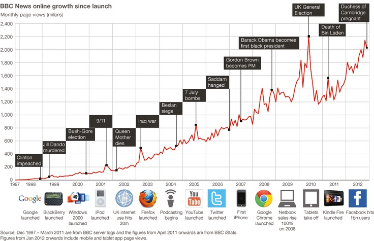 The ups, downs and ups of BBC News online - 1997 to 2012