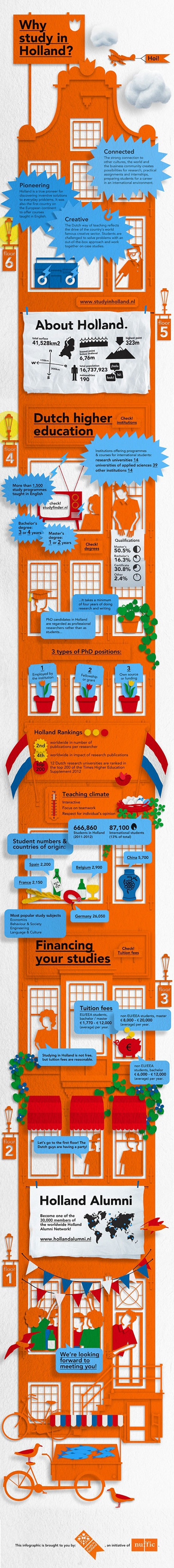 Why study in Holland - in graphics — Study in Holland