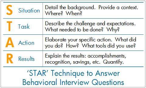 Infographic Behavioral Interviewing Is A Popular Approach To Screening Job  Candidates. Image Description Behavioral Interviewing Is A Popular Appr