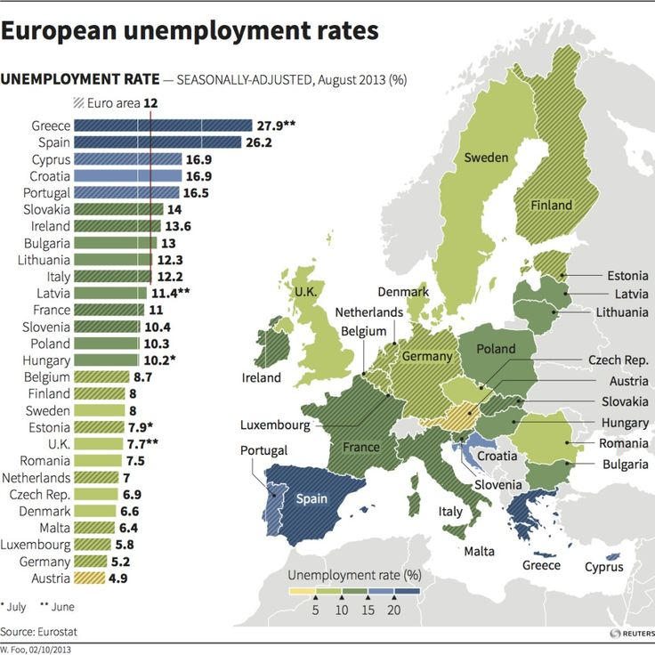 European unemployment rates – graphic of the day  The euro zone unemployment rate was flat in August after easing in July for the first time in two years, showing the budding economic recovery was starting to have a positive impact on the labor market. Today's graphic breaks down the unemployment rates for all the European countries.