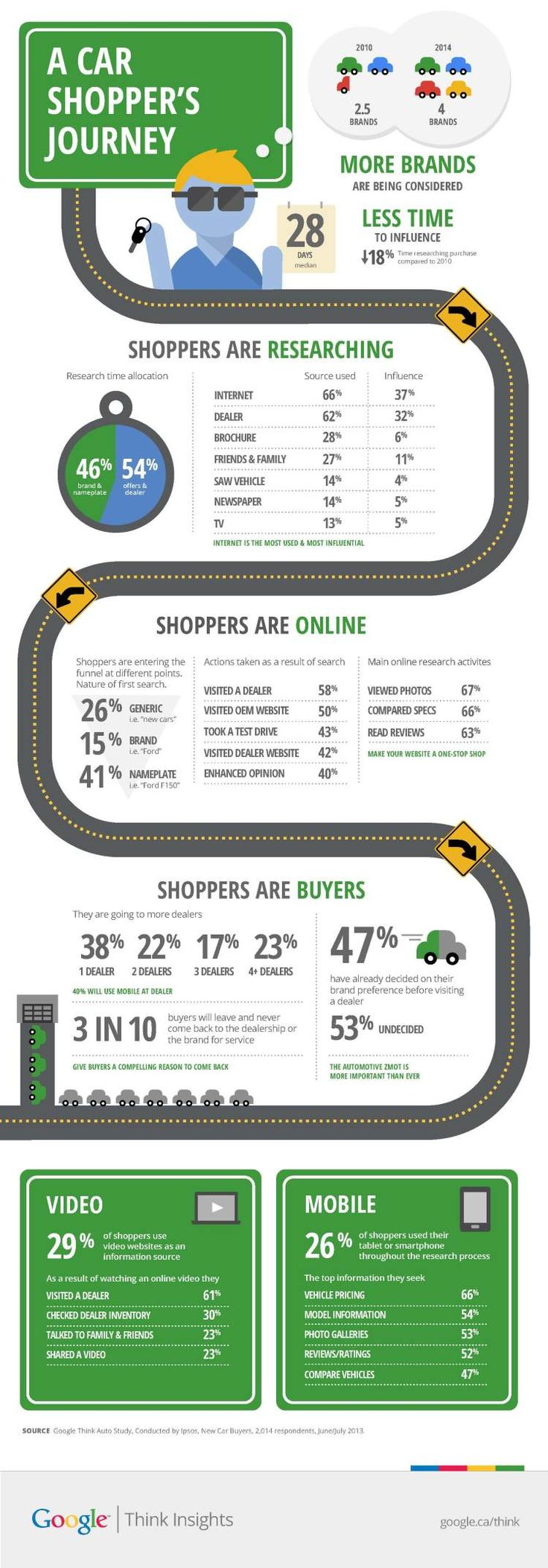 AdWords store visits data proves ... - services.google.com