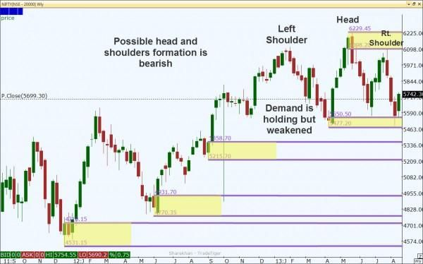 Supply/Demand Zones