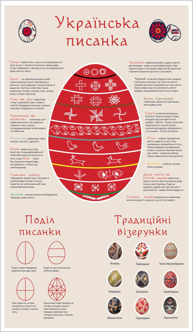 Українська писанка. Інфографіка. Ukrainian pysanka - chart with significance of colors and symbols, also common designs.