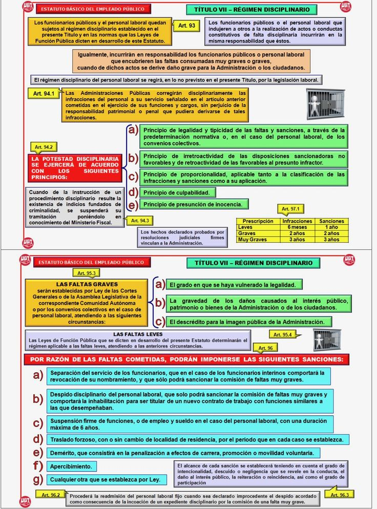 Régimen disciplinario. Real Decreto Legislativo 5/2015, de 30 de octubre, por el que se aprueba el texto refundido de la Ley del Estatuto Básico del Empleado Público.
