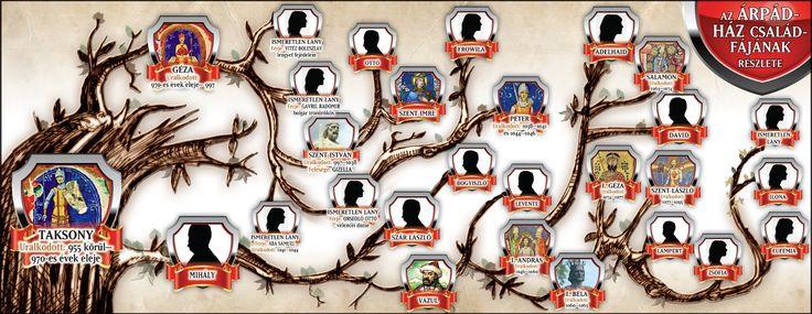 Árpád-ház családfája