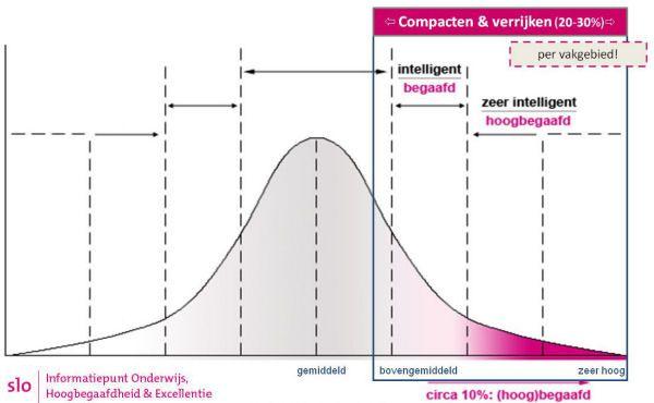 Compacten | Primair onderwijs | Informatiepunt Onderwijs & Talentontwikkeling (SLO)
