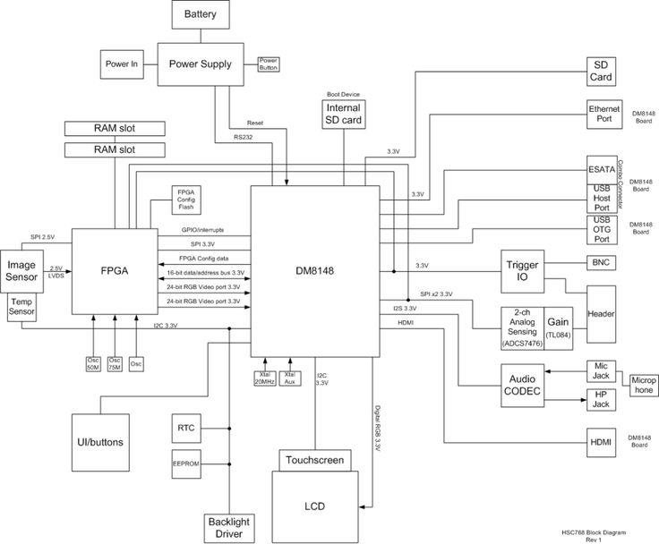 DM8148 Toplevelblock Diagram | #electronics #semiconductors | Pinterest | Block diagram