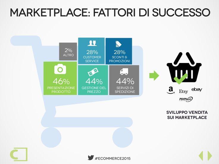 market places online Italia 2015