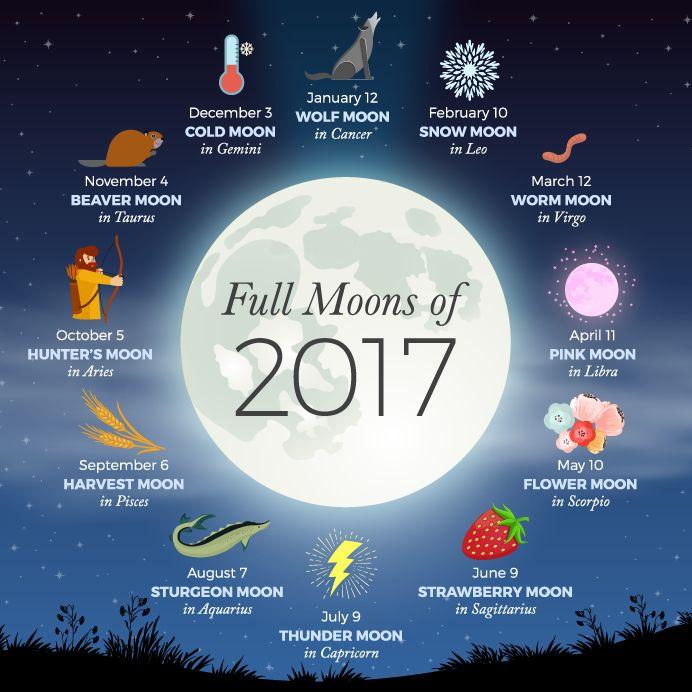 2017 Full Moon Calendar