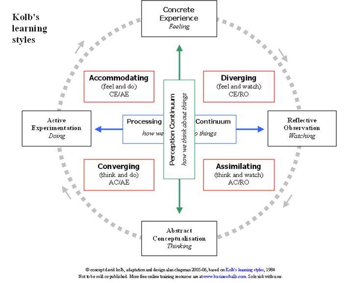 kolb's learning styles diagram